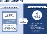 업비트, 개인정보보호와 금융사고 예방을 위해 '장기 미사용 계정 전환' 실시