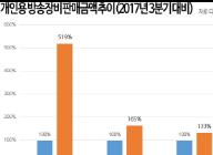 '1인 방송' 인기에 개인용 방송장비 판매 증가